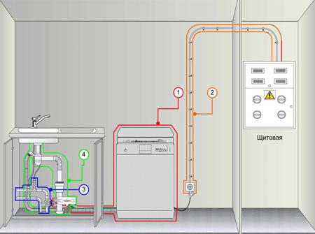 Подключение посудомоечной и стиральной машины спб