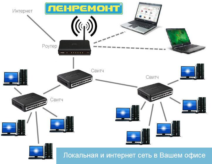 Интернет сеть своими руками