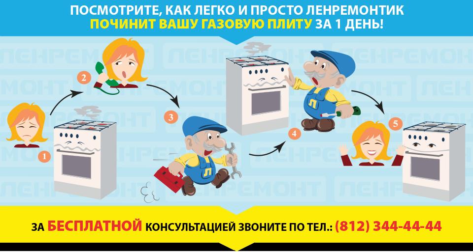 Ремонт газовых плит в СПБ и Москве