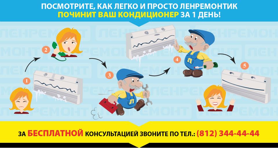 Ремонт кондиционеров в СПБ и Москве