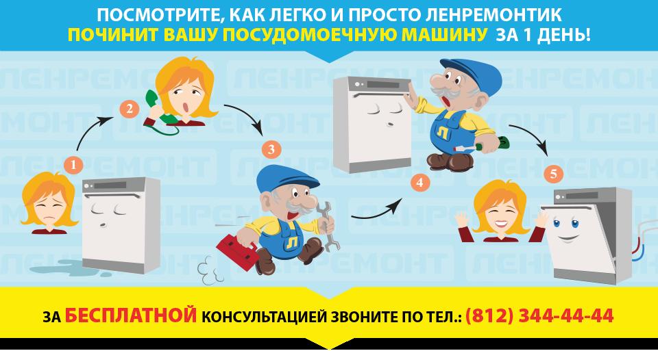 Ремонт посудомоечных машин в СПБ и Москве
