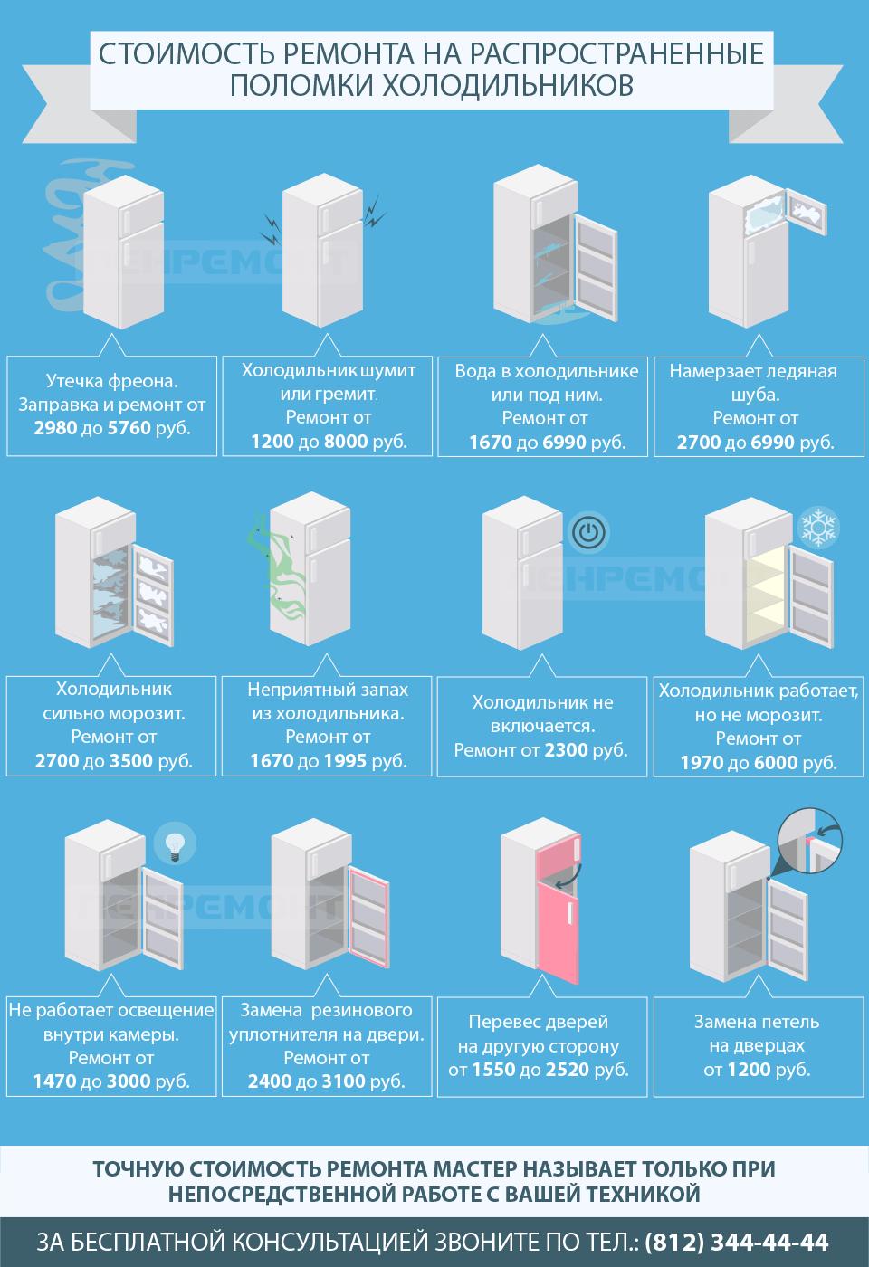 Ремонт холодильников в СПБ
