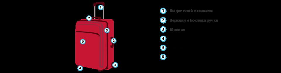 Ремонт дорожных сумок в СПБ