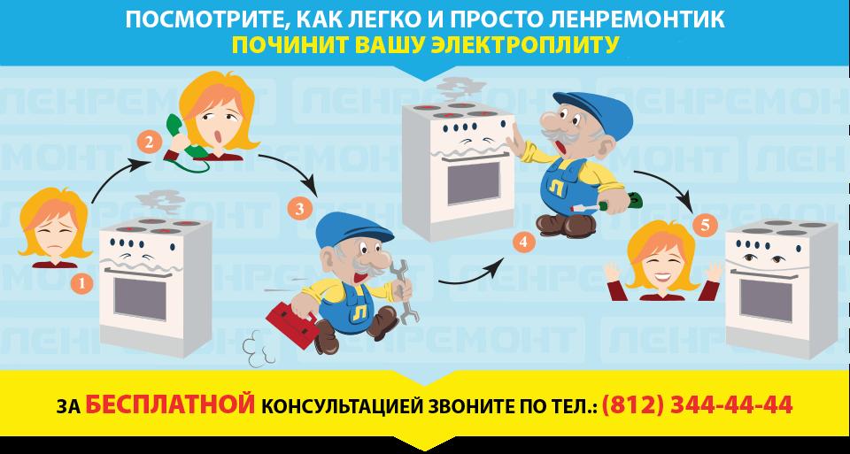 Ремонт электроплит в СПб