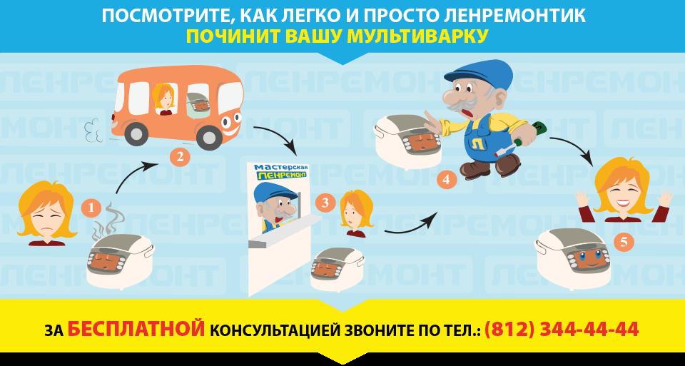 Ремонт мультиварок в СПБ