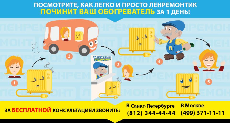 Ремонт обогревателей в СПБ и Москве