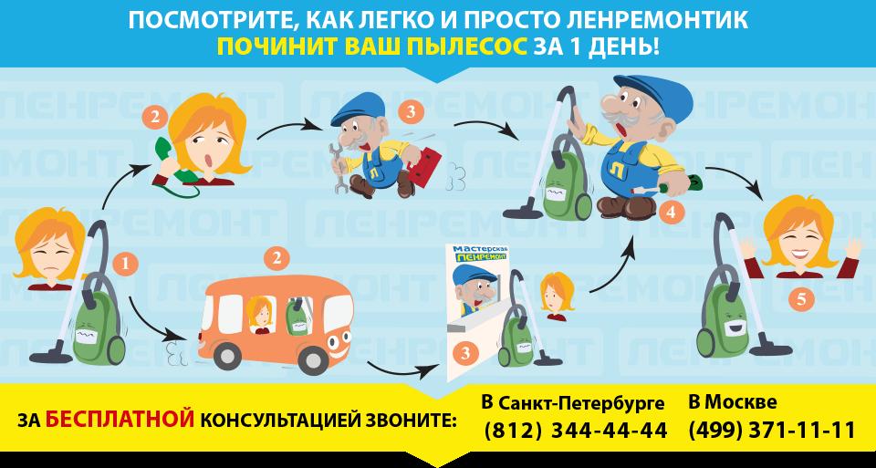 Ремонт пылесосов в СПБ и Москве