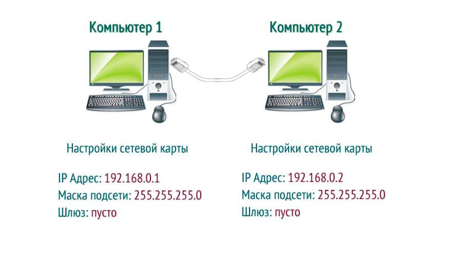 Настройка сети Wi-Fi компьютер-компьютер — стоимость в Санкт-Петербурге