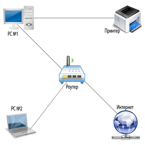 Настройка сетевого принтера через роутер — Стоимость услуги в Санкт-Петербурге